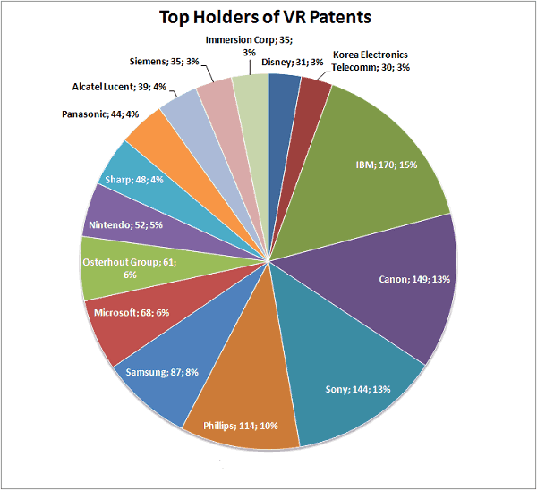 VR Patents Holders